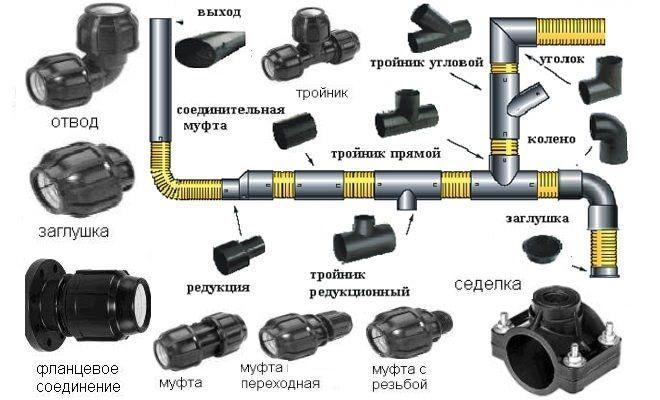 Фитинги для ПНД труб